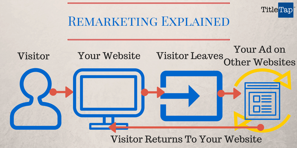 Remarketing for Title Agents and Attorneys